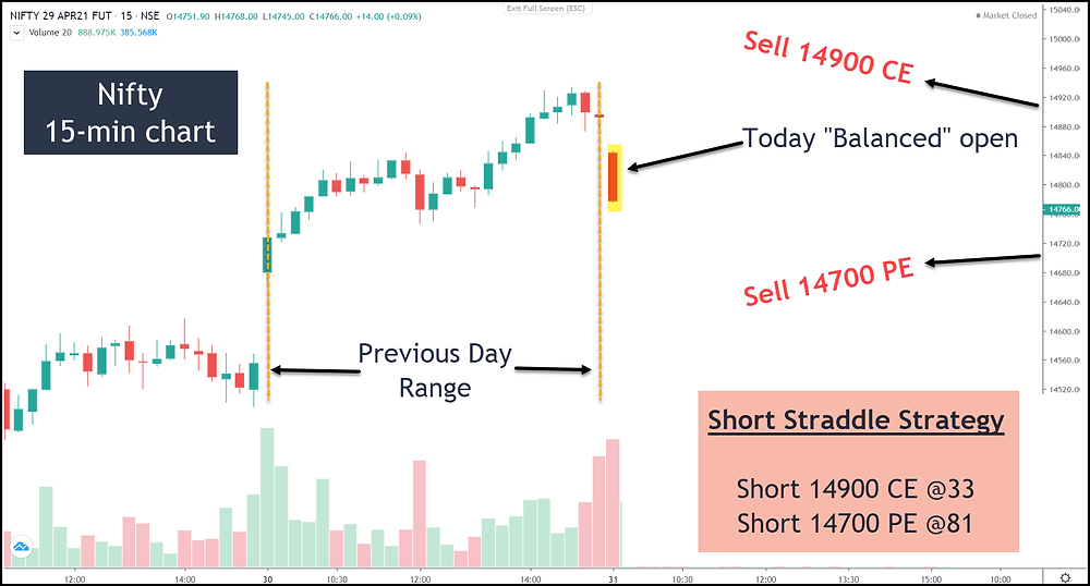Image A – Short Strangle Strategy in Nifty