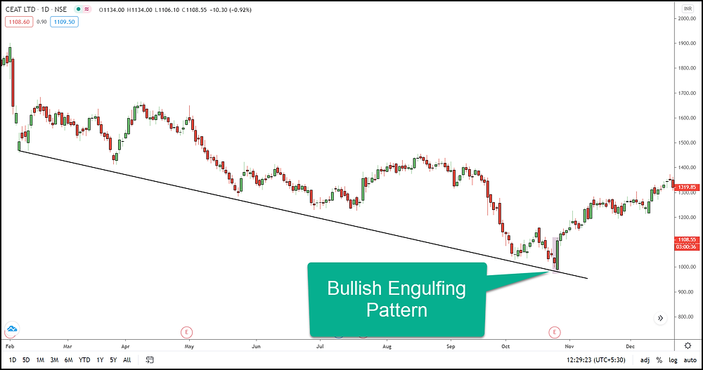 Image 4 – Bullish Engulfing Pattern Example in CEAT LTD