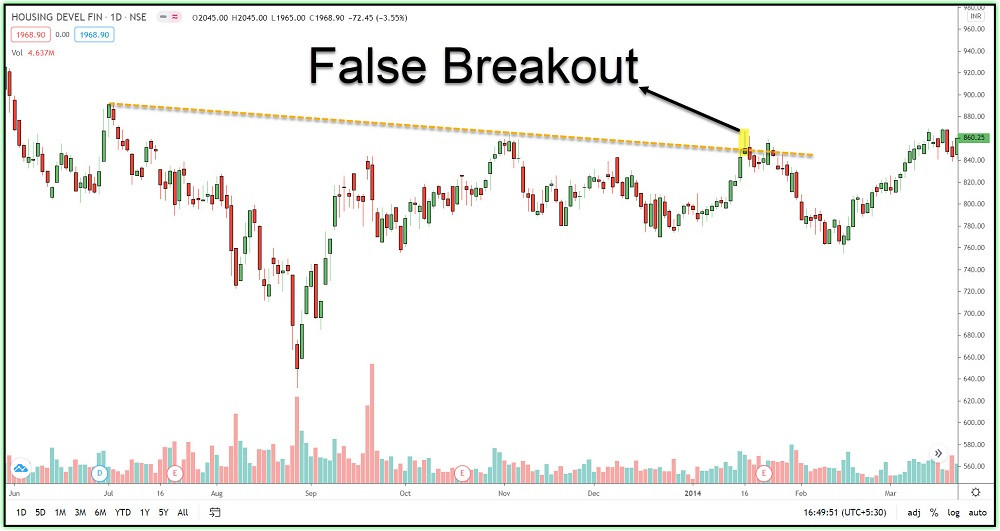 Image 2 – A False Breakout example in HDFC chart