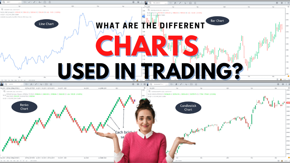 Different charts used in technical Analysis of stock market - Line, OHLC, Candlestick, Renko, Point and Figure, Heikin Ashi and Kagi