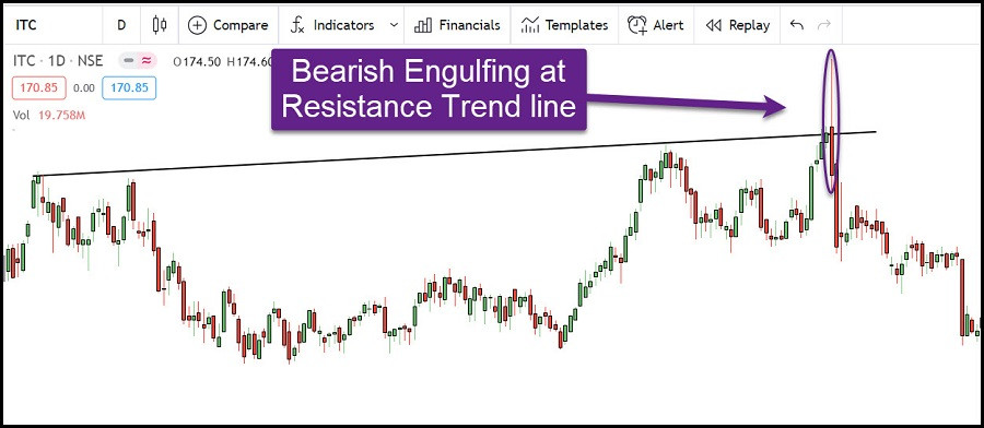 Example-3: Bearish Engufing pattern at Resistance