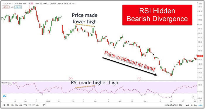 Image 8 – TESLA showing RSI Hidden Bearish Divergence