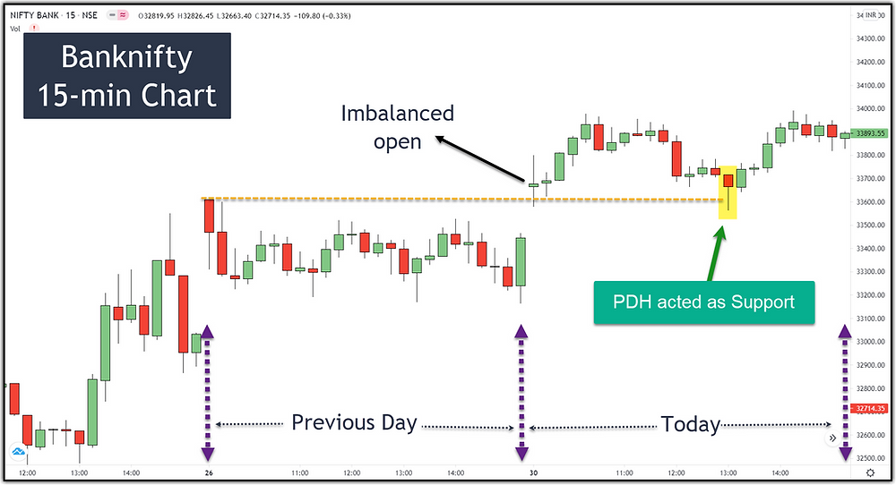 Image 5 – Banknifty PDH as Support (imbalanced open)