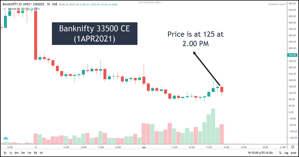 Image L – Banknifty 33500 CE 15-min chart on 1st April 2021 (Weekly Expiry)