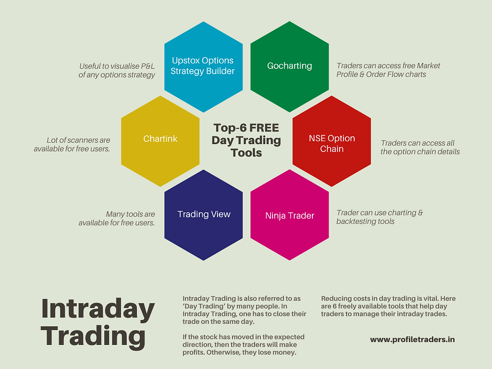 Top-6 Free Intraday Trading Tools and Tips
