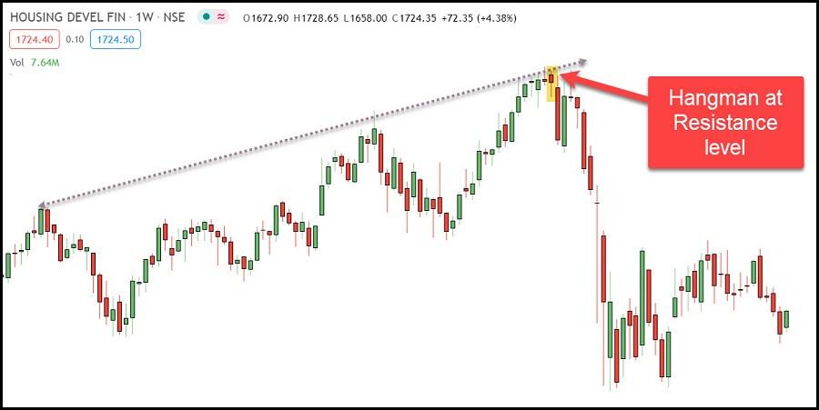 Hangman pattern in HDFC
