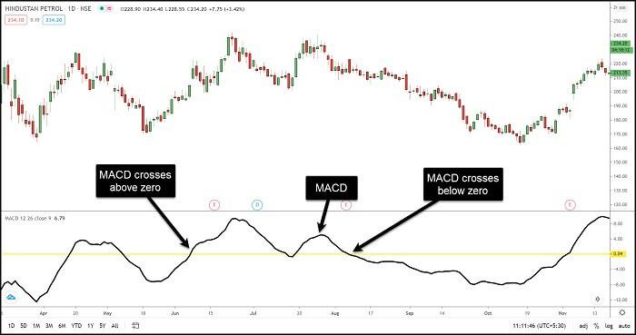 Image 13 – MACD Indicator – Trading Based on MACD line with Zero