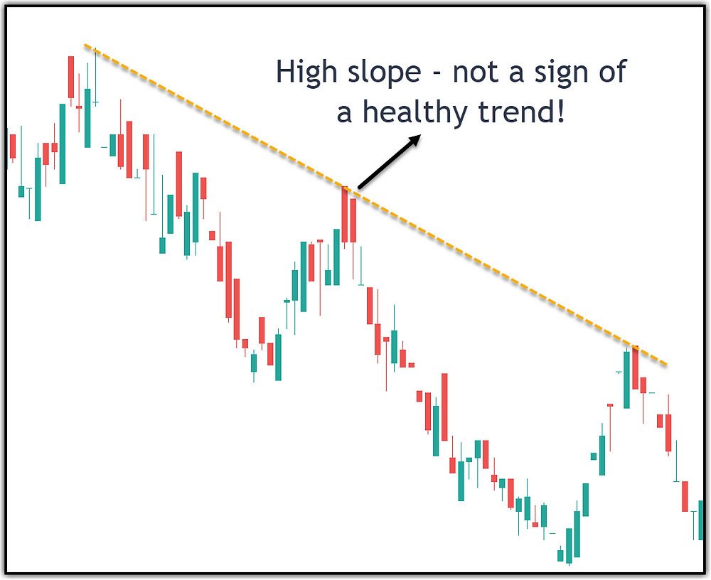 Image 4 – A Steep Trend Line Example