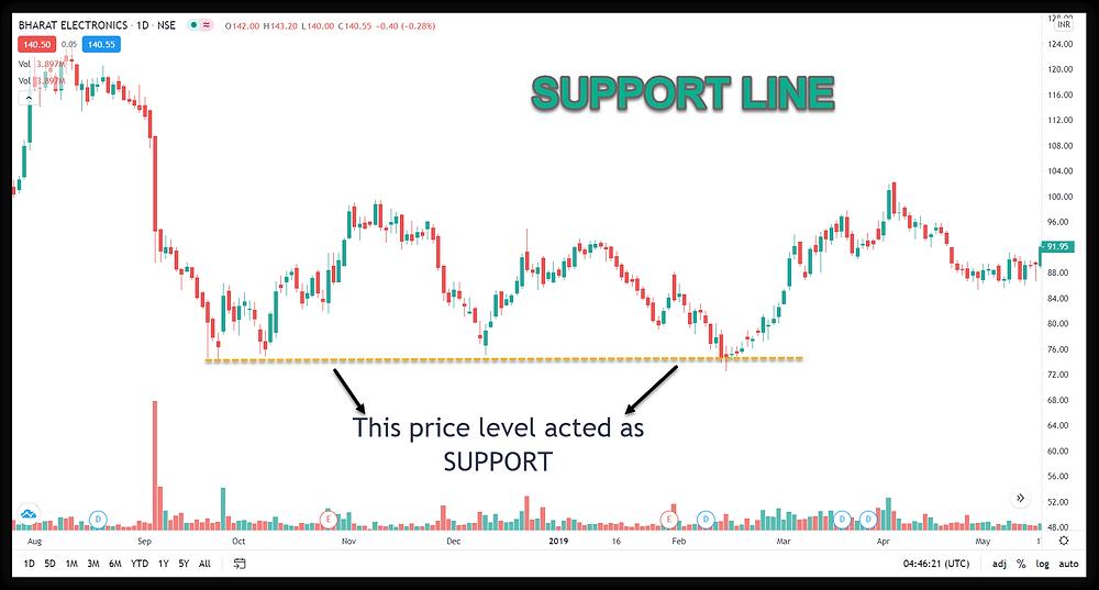 Support Line in BEL