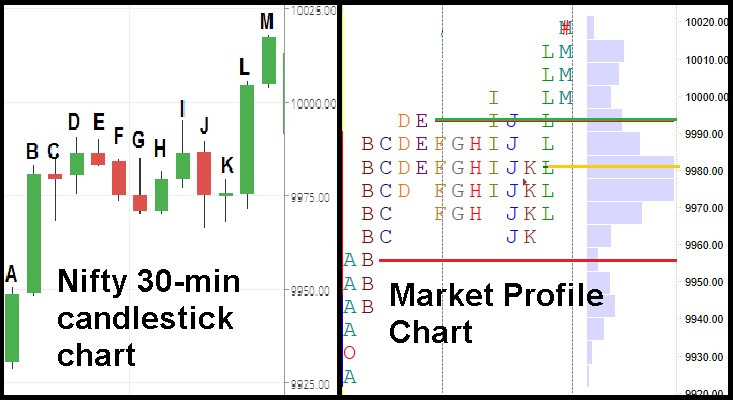 Split profile in Market Profile