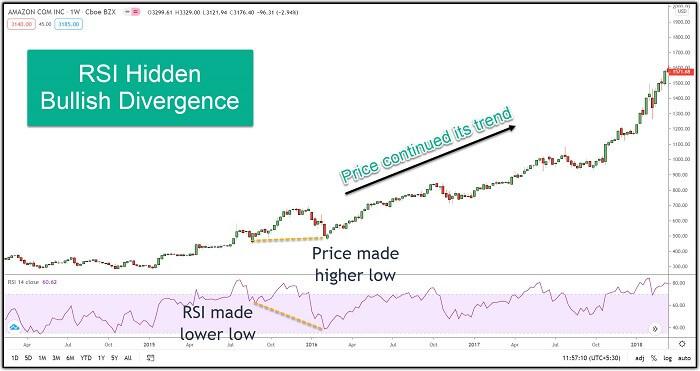 Image 5 – Amazon showing RSI Hidden Bullish Divergence