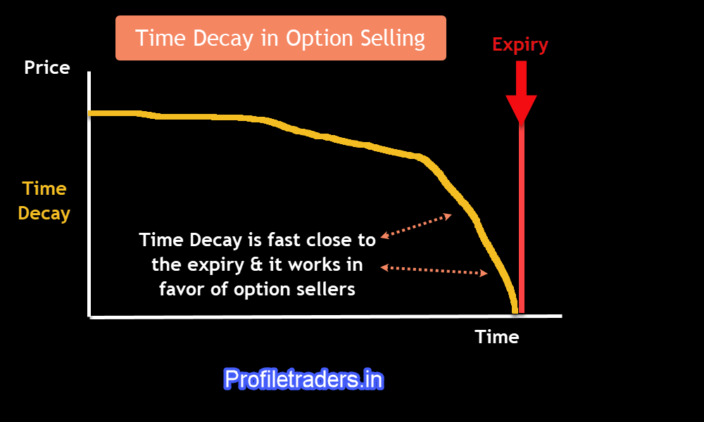 Image 11 – Time Decay in Options Selling