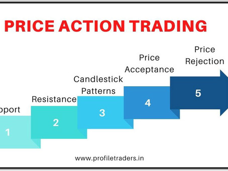 Price Action Trading Strategies for 2021