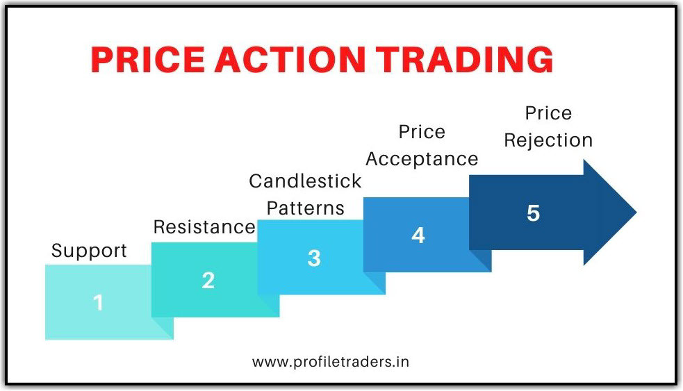 Price Action Trading Strategies in Indian Market 2021