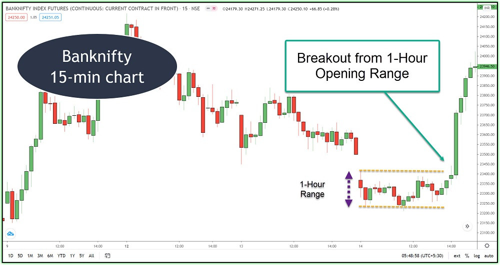 Example for Opening Range Intraday Breakout Trade in Bank nifty