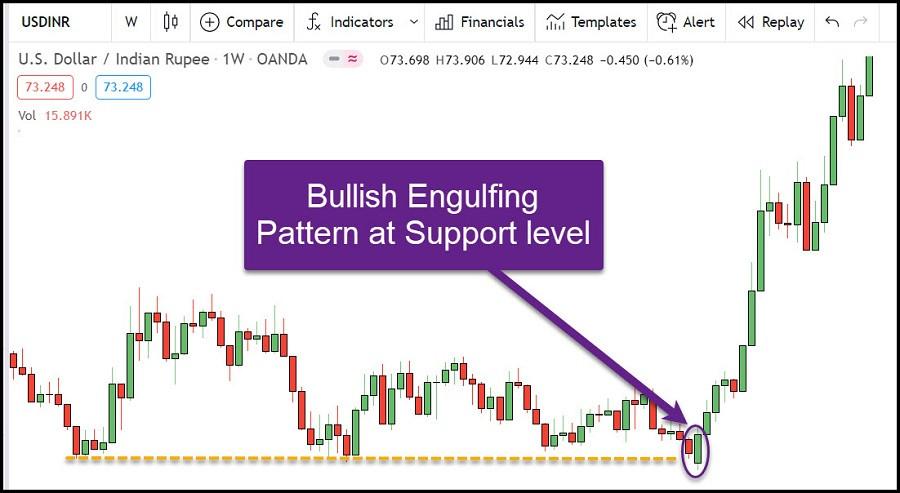 Example-1: Bullish Engulfing at support