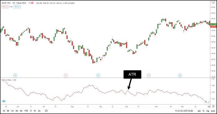 Image 15 – Average True Range (ATR) Indicator