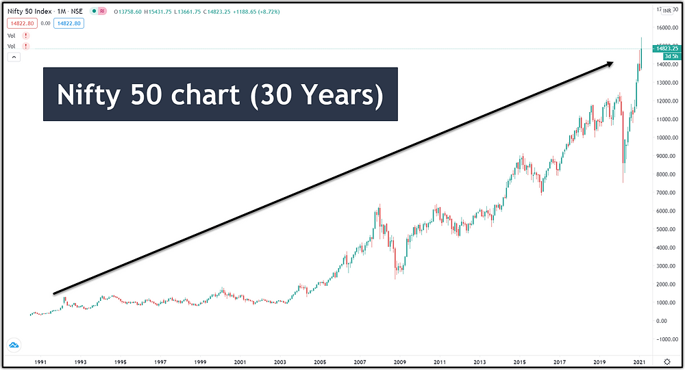 Nifty 30-Years Chart (monthly) - profiletraders.in