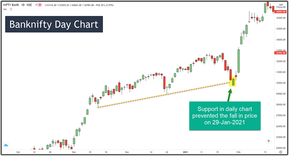 Image 3 – Banknifty Support in Daily Chart