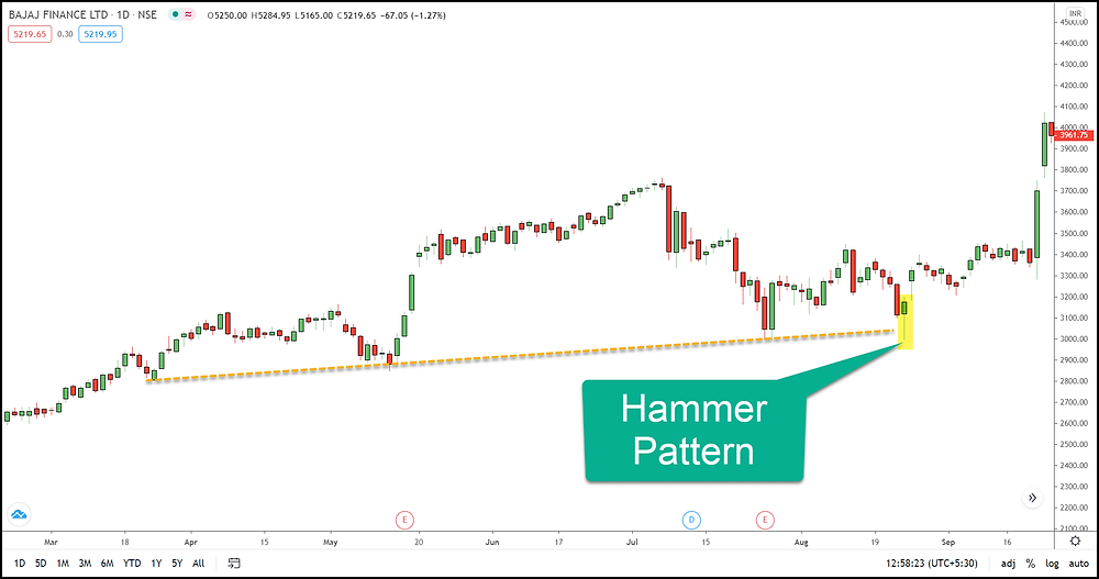 Image 7 – Hammer Pattern in BAJ Finance
