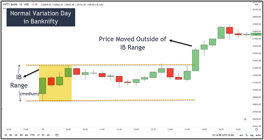 Image 8 – Normal Variation Day in Banknifty