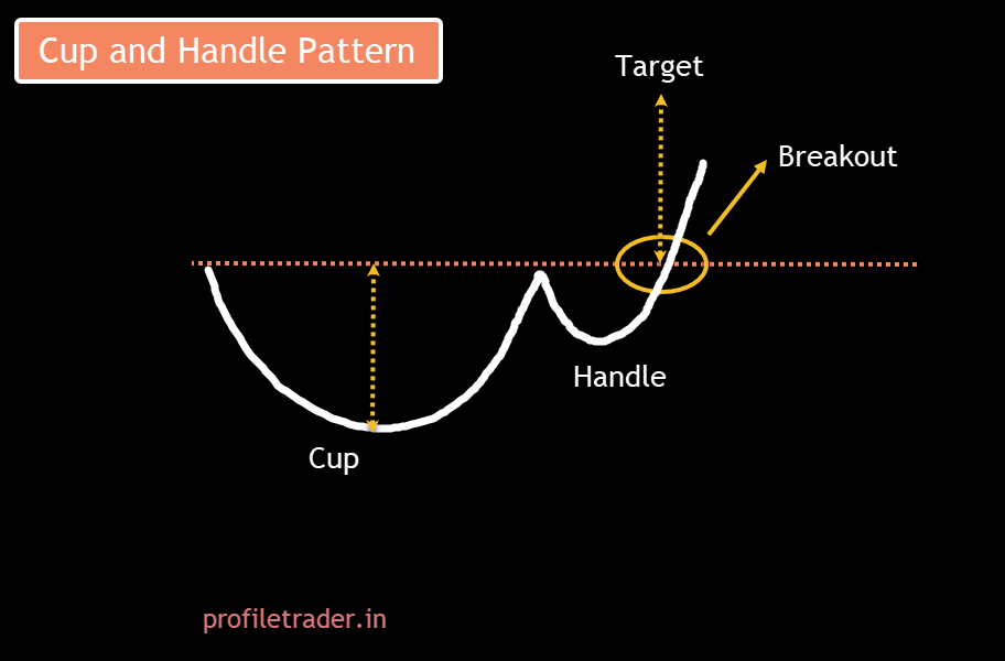 Image 5 – Cup and Handle Pattern