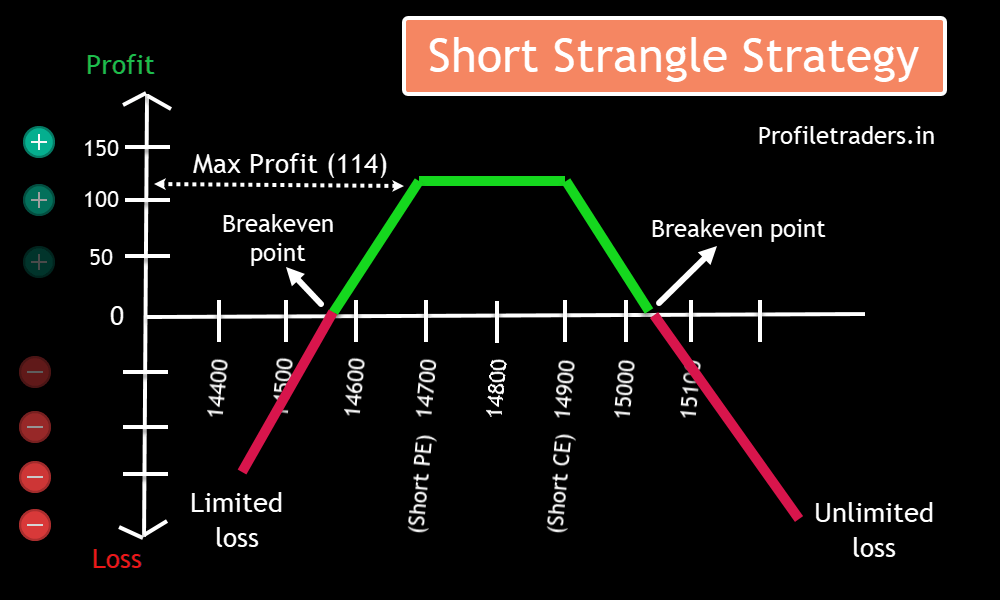 Image D – Profit-Loss Chart in Short Strangle Option Strategy