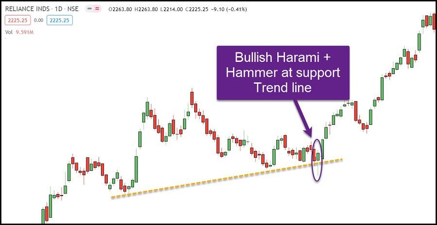 Example-2: Bullish Harami and Hammer pattern at support