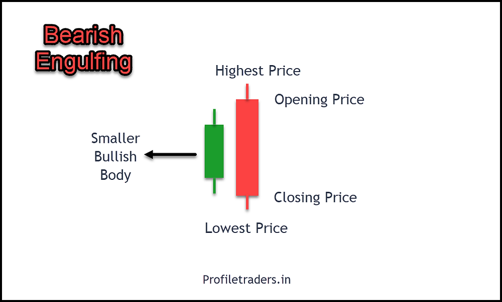 Image 5 – Bearish Engulfing Pattern