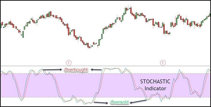 Image 3 – Stochastics Indicator