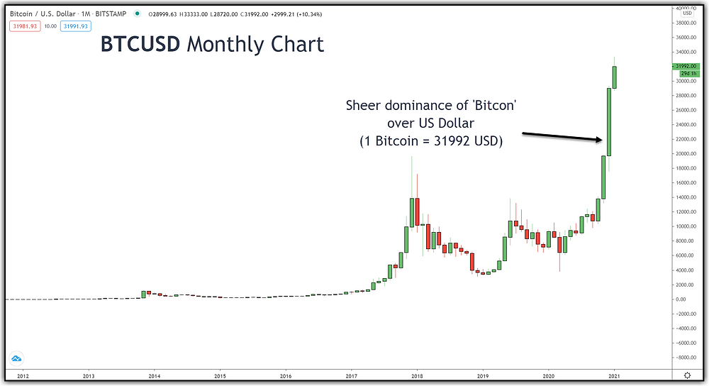 BTCUSD Monthly Chart