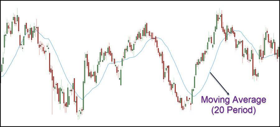 Image 2 – Moving Average (MA) Indicator in Day Trading