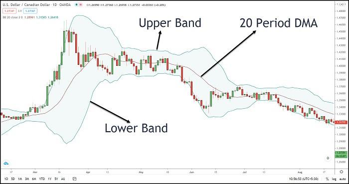Image 20 – Bollinger Band Indicator