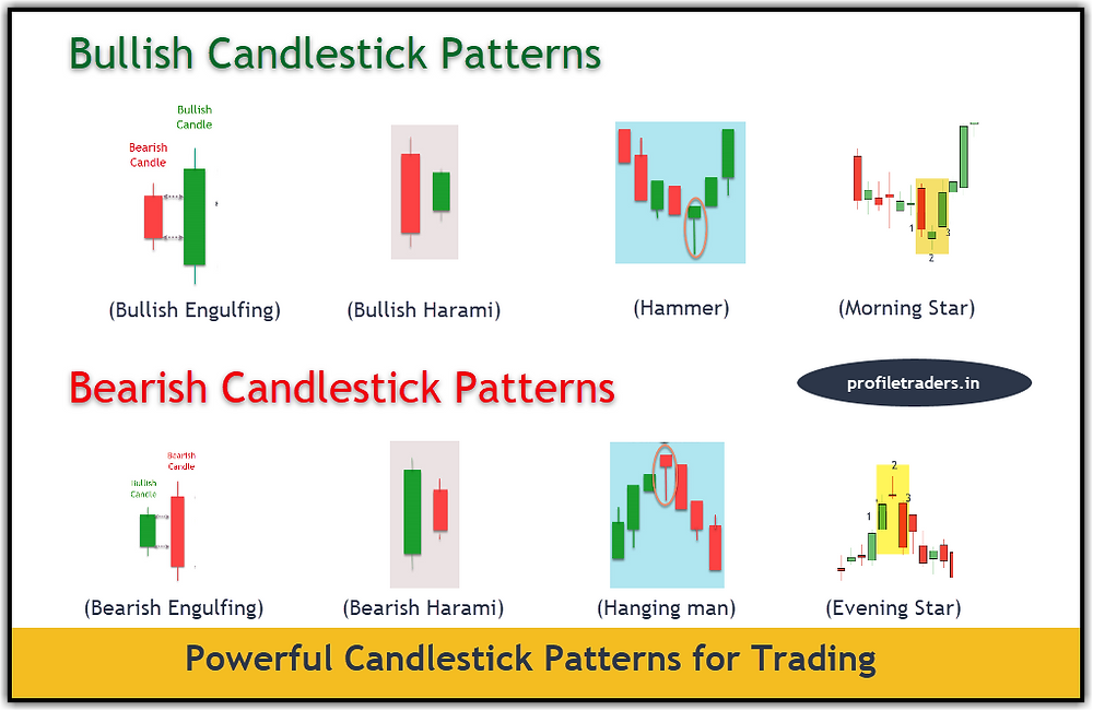 Powerful Candlestick Patterns for Trading