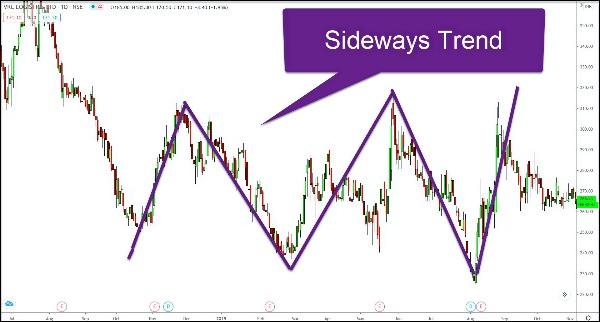 #VRL chart showing a sideways trend