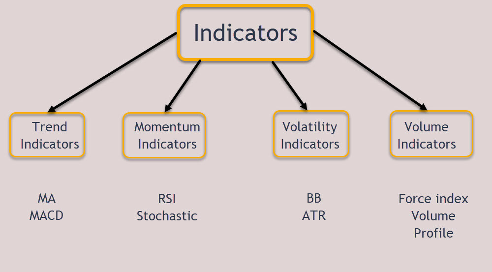 Image 1 – Indicators for Intraday Trading