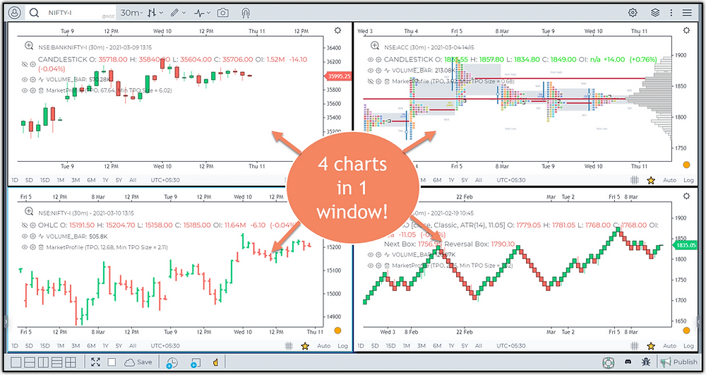 Image 2 – Multiple charts in one window feature in Gocharting