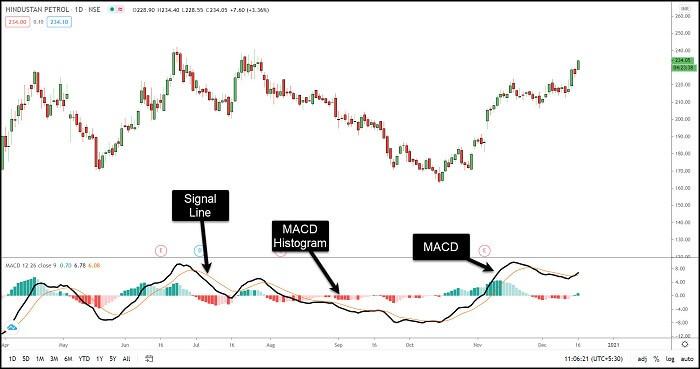 Image 12 – MACD Indicator