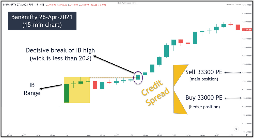 Image 15 – Banknifty Credit Spread Option Strategy