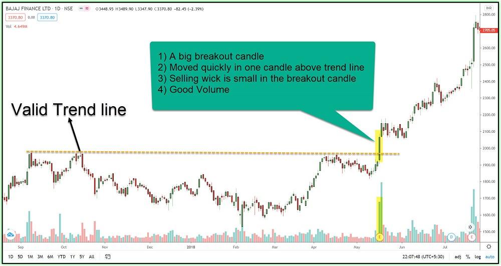 Image 7 – A valid breakout example-2 in BAJAJ FINANCE