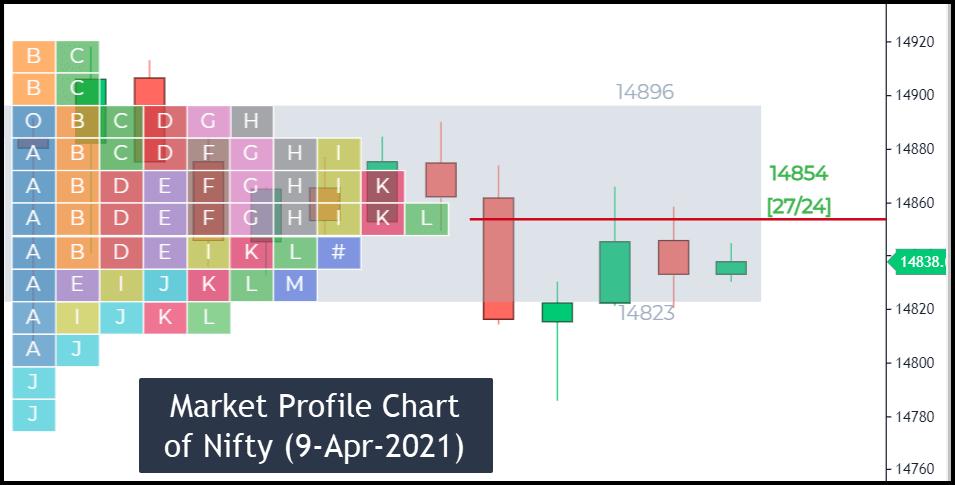 Image 26 – Market Profile Chart
