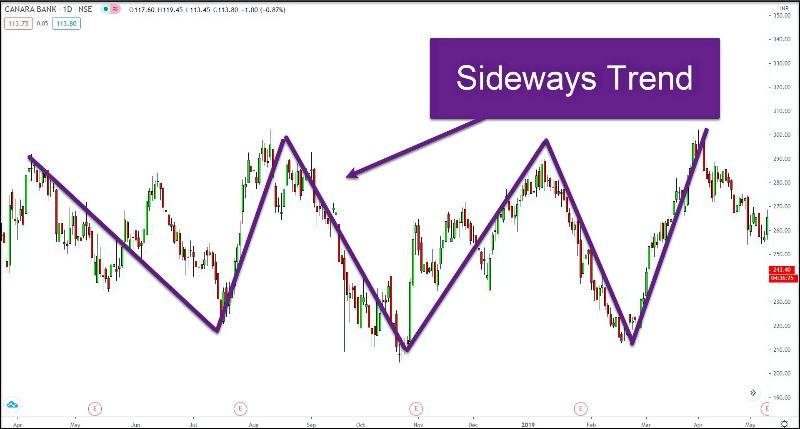 #CANARABANK chart showing a sideways trend