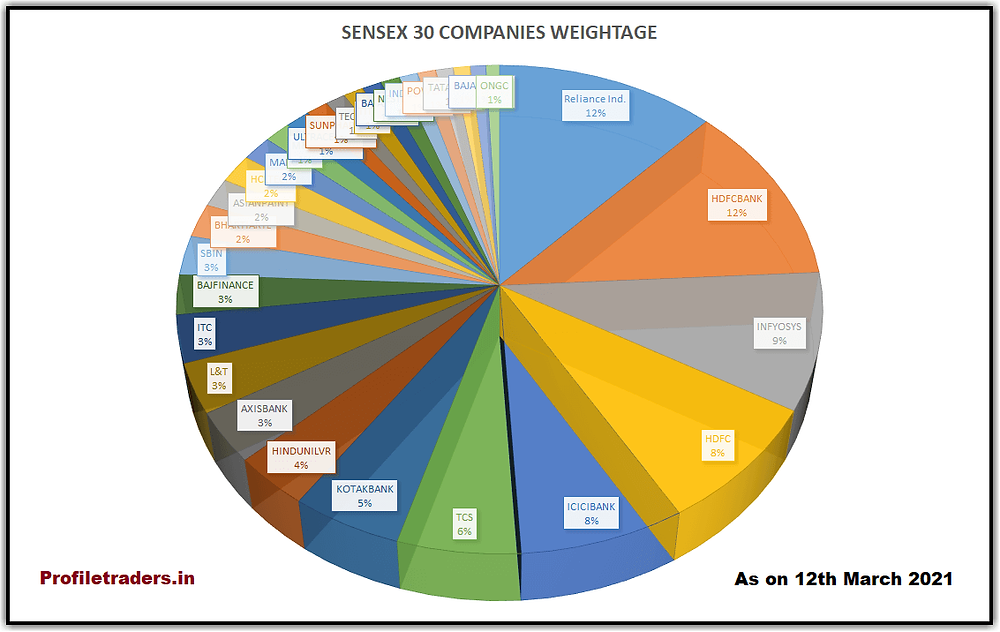 Image – Sensex 30 Companies Weightage Chart (as of 12th March 2021)