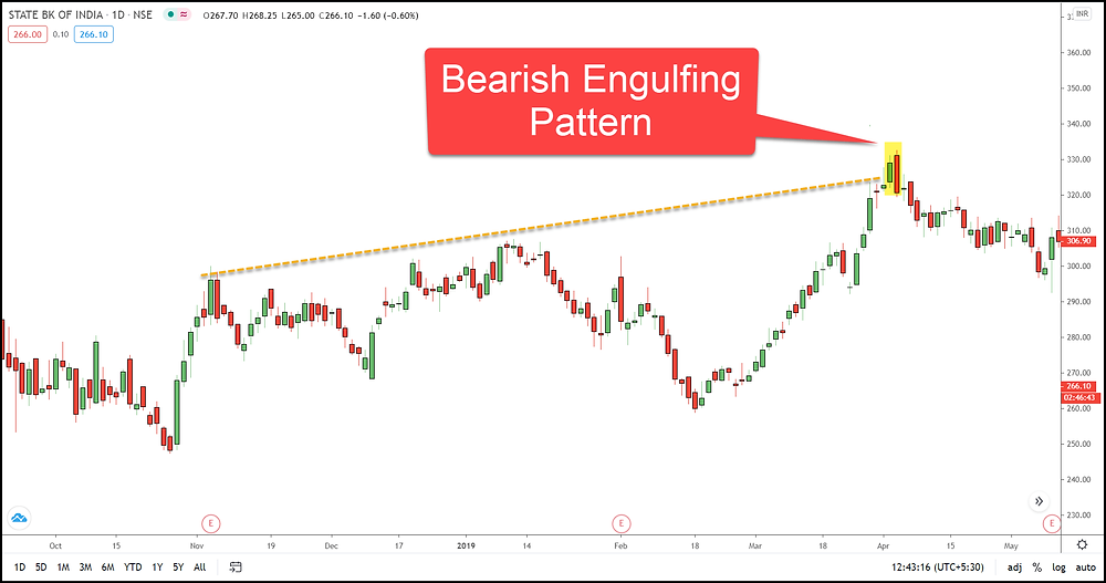 Image 6 – Bearish Engulfing Pattern Example in SBIN