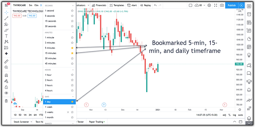 Timeframe Bookmarking Option in Tradingview