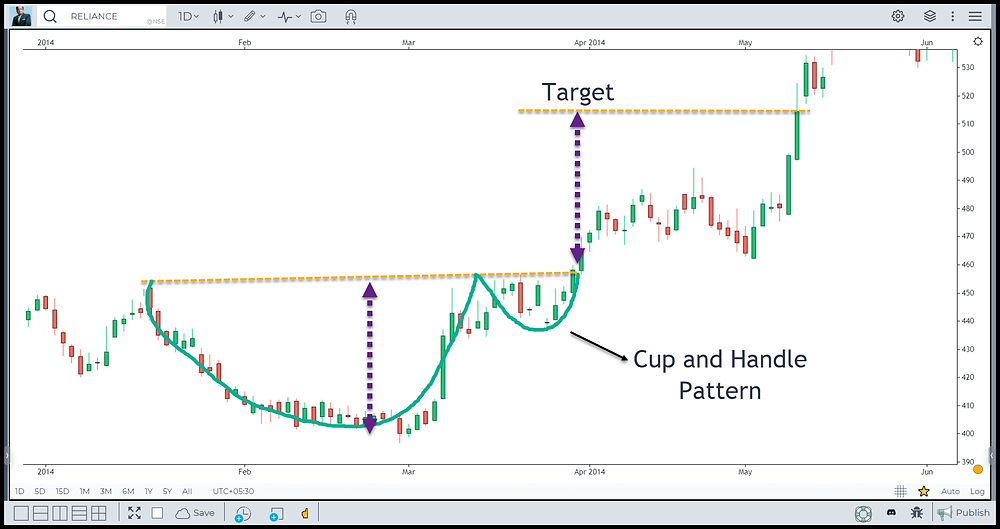 Image 6 – Cup and Handle Pattern in Reliance