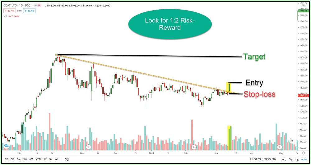 Image 9 – Entry-Stop Loss-Target Criteria in Breakout Trading System during Down Trend