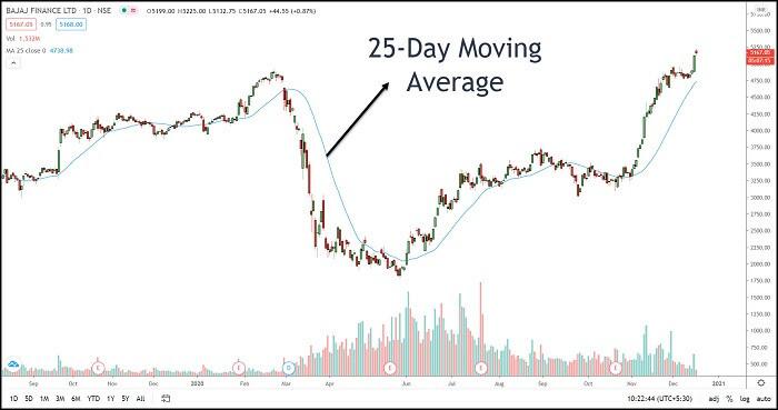 Image 1 – Moving Average Indicator