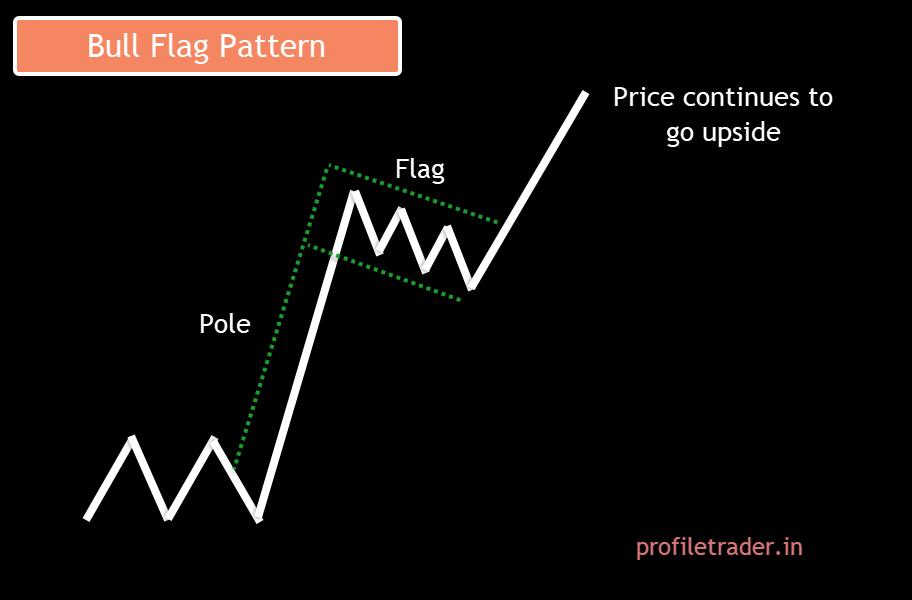 Image 7 – Bull Flag Pattern