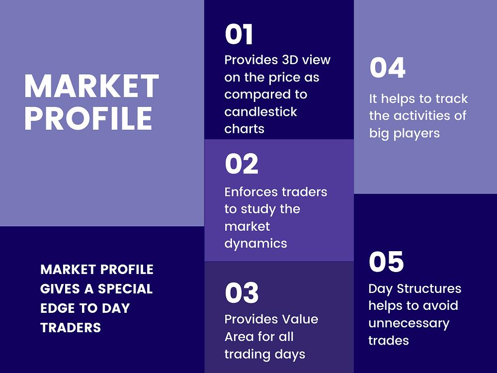 Edge in Market Profile or advantages of market profile